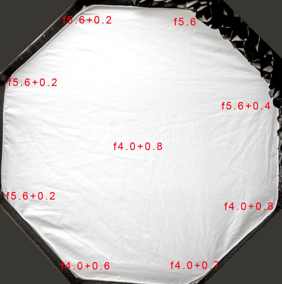 softbox do strobing